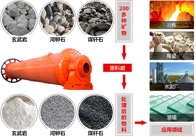 原料磨应用