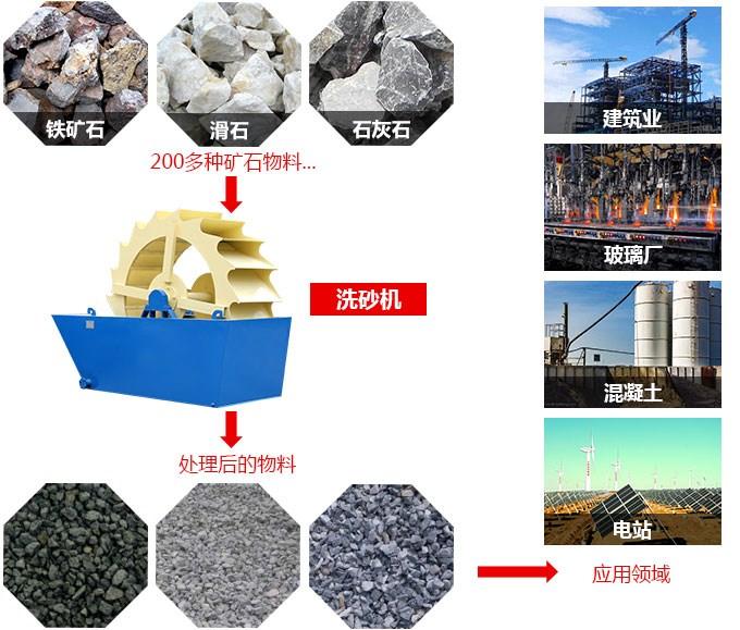 xsd轮式洗砂机应用