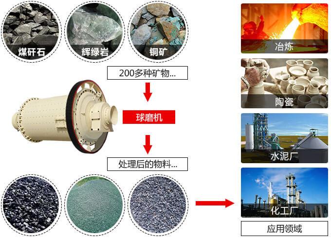 水泥球磨机用途