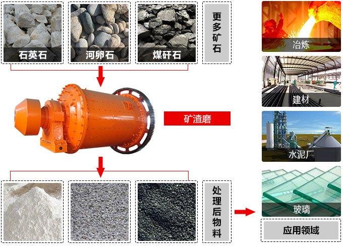 矿渣磨应用