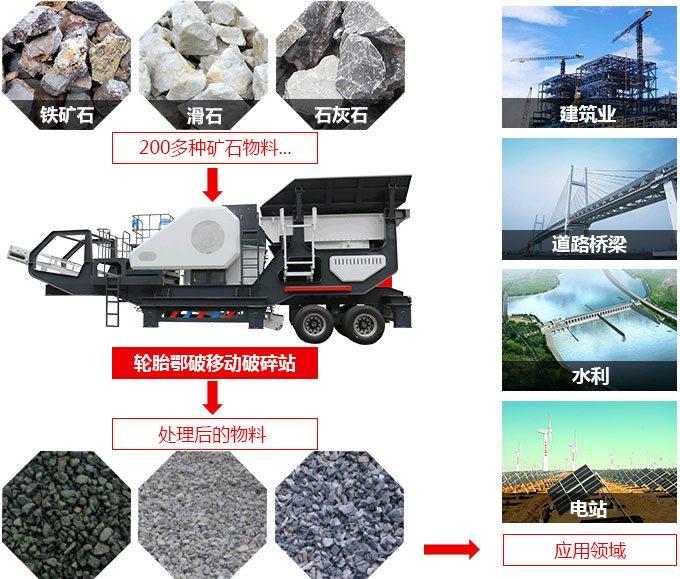 时产300吨半挂车流动磕石机应用