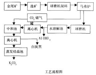 黄金尾矿工艺流程图