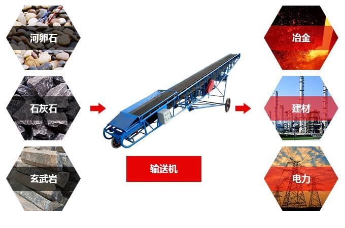 胶带输送机用途