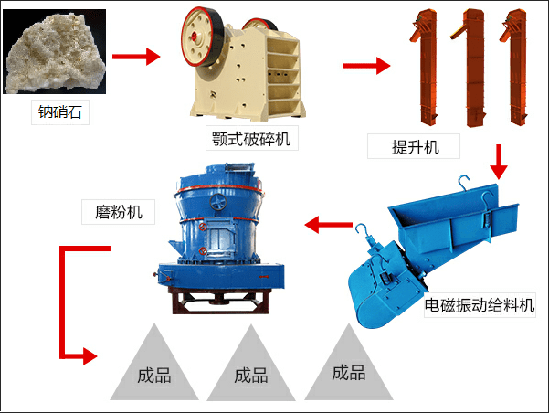 钠硝石磨粉生产线流程