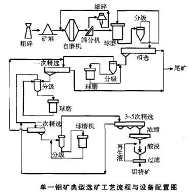 单一钼矿典型选矿工艺流程与设备配置图