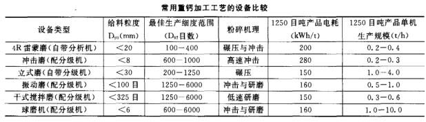 常用重钙加工工艺的设备比较