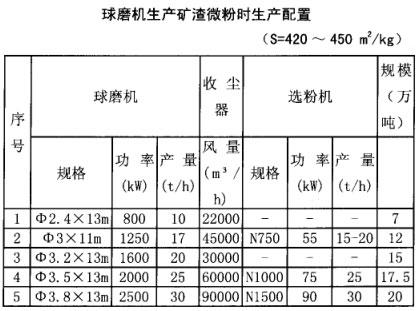 球磨机生产矿渣微粉时生产配置