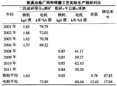 贵溪冶炼厂两种碎磨工艺实际生产指标对比