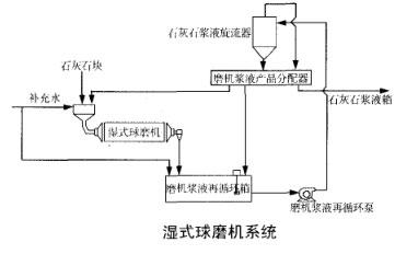 石灰石球磨机内部结构图