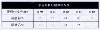 水泥磨机研磨体级配表