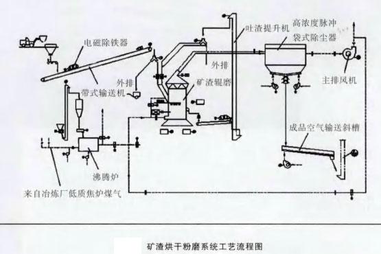 矿渣烘干粉磨系统工艺流程图