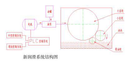 新润滑系统结构图