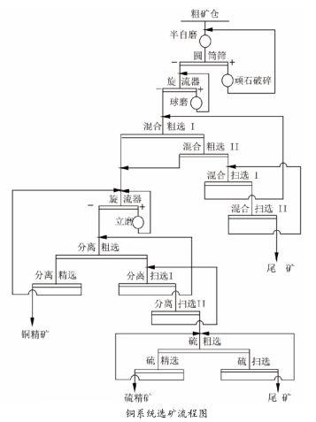 铜系统选矿流程图