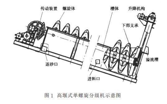 高堰式单螺旋分级机示意图