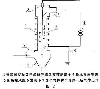 烘干机收尘系统存在问题及改造