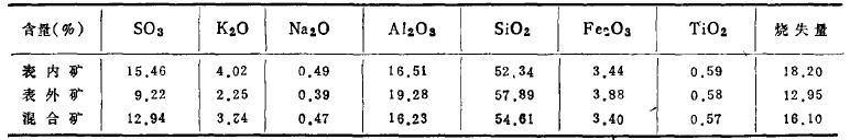 某明矾石矿的浮选试验研究