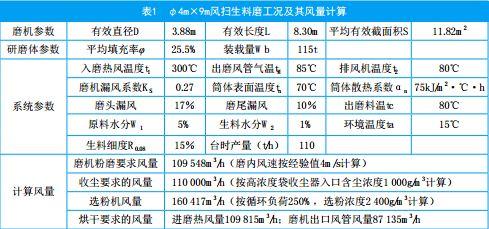 φ4m×9m风扫生料磨工况及其风量计算