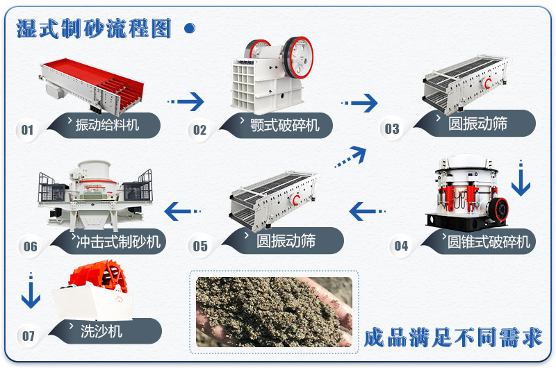 鹅卵石湿式制砂生产线流程