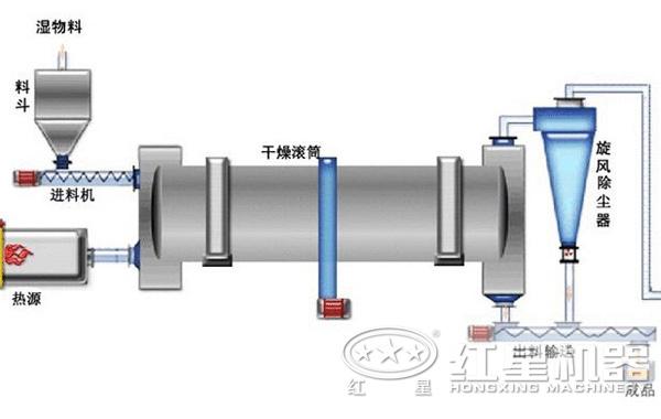 大型煤泥烘干机工作流程介绍