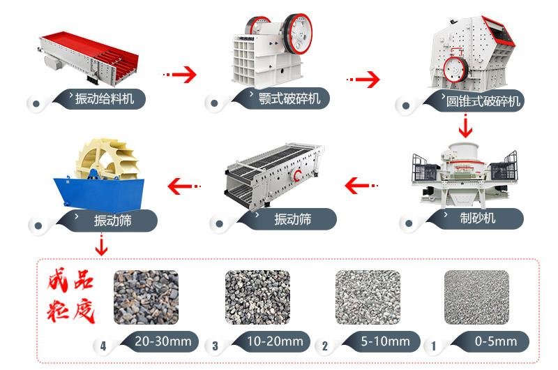 鹅/河卵石工艺流程