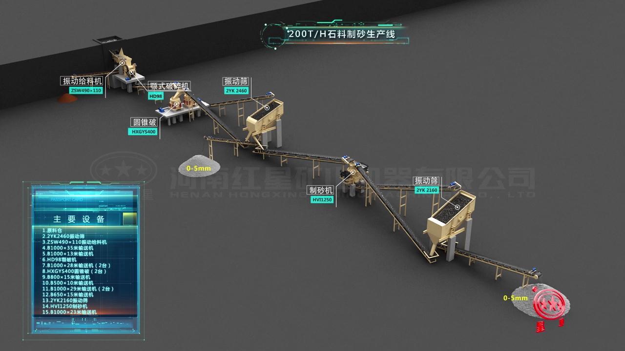河北邯郸200吨/时青石制砂生产线全套配置