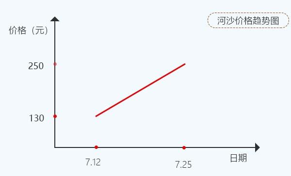 广东河沙价格上涨趋势图