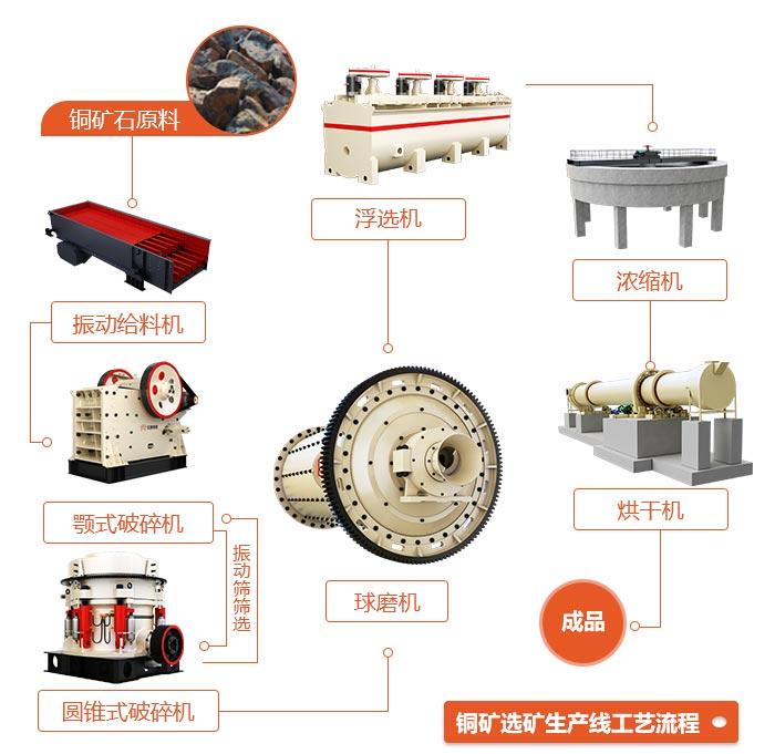 铜矿选矿生产线工艺流程