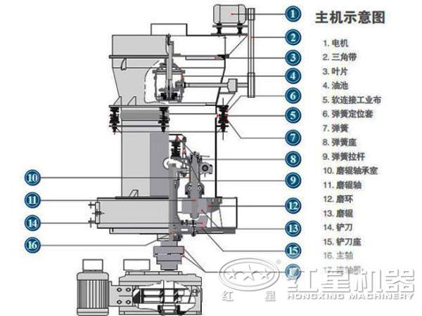 膨润土磨粉机结构
