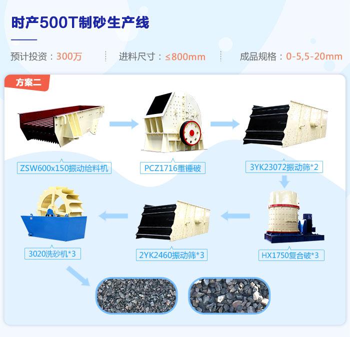 时产500吨制砂生产线流程图