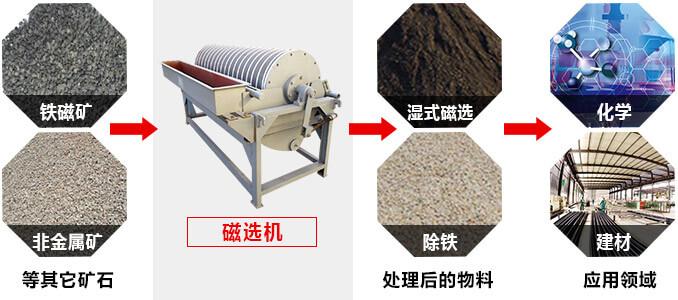 磁选机广泛应用