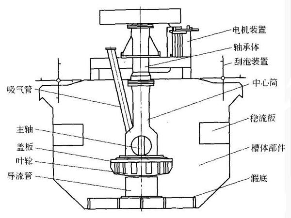 bf浮选机结构图