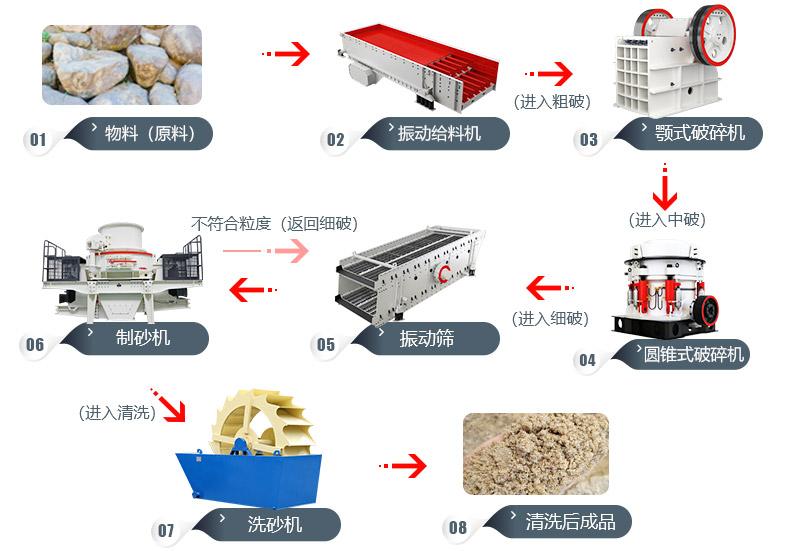 时产200吨鹅卵石的制砂生产线流程图