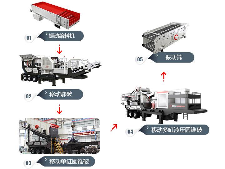 移动破碎生产线设备流程图