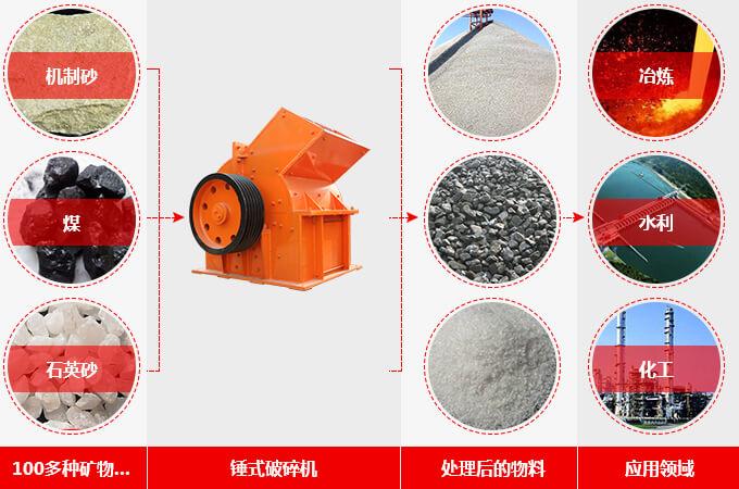 蜗牛破碎机(锤式破碎机),处理物料多,应用广泛