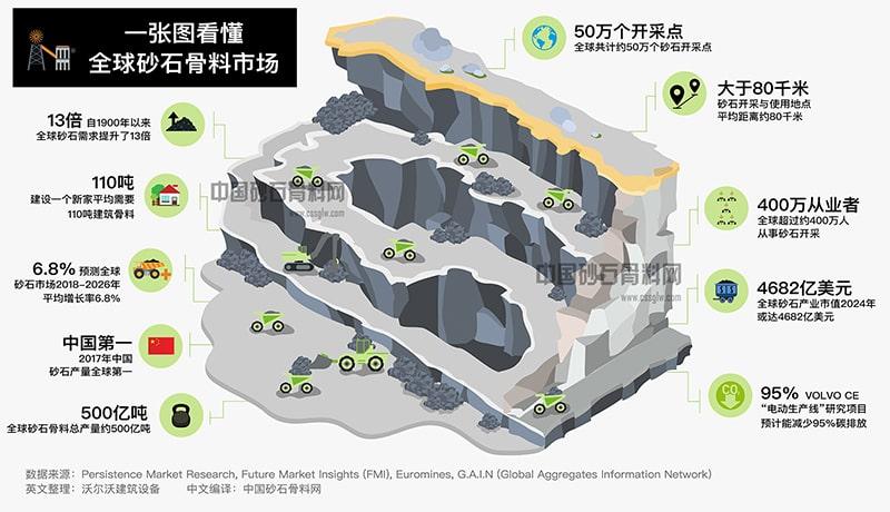 全球砂石骨料一图展示