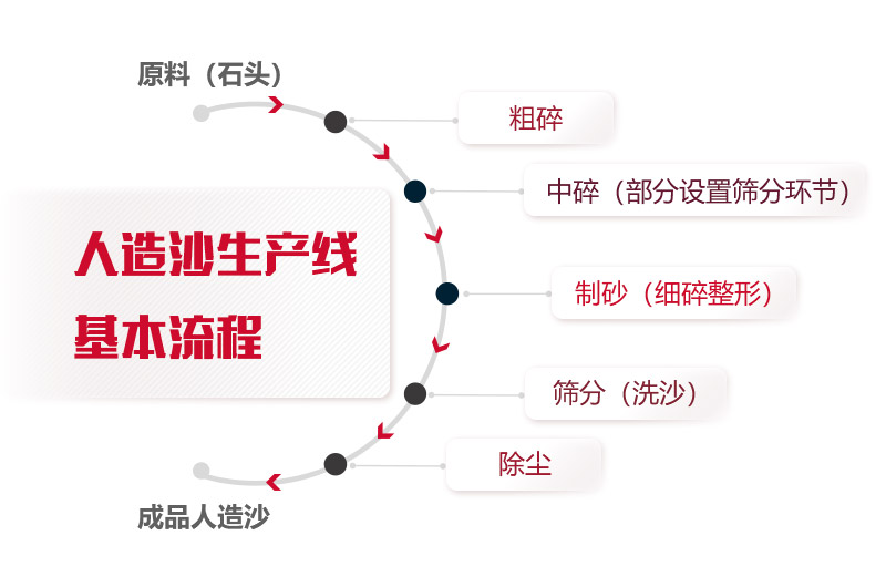 人造沙生产线基本流程