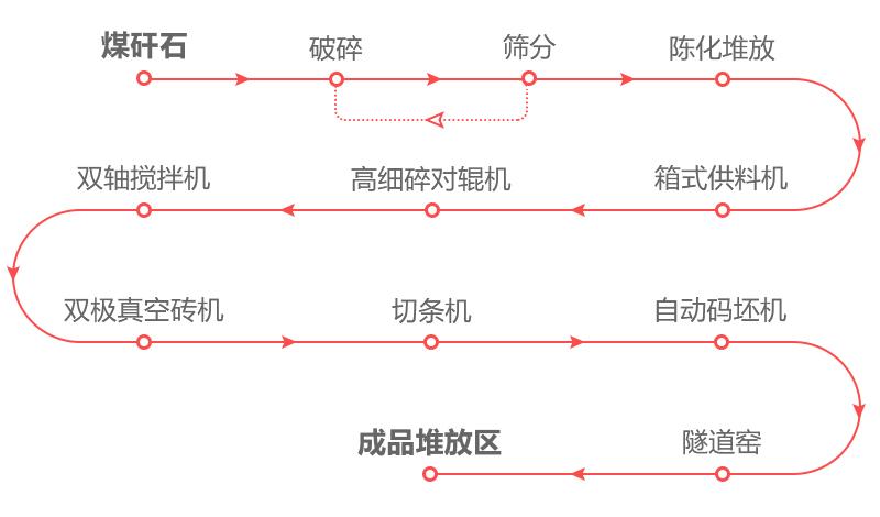 煤矸石制砖厂生产流程图