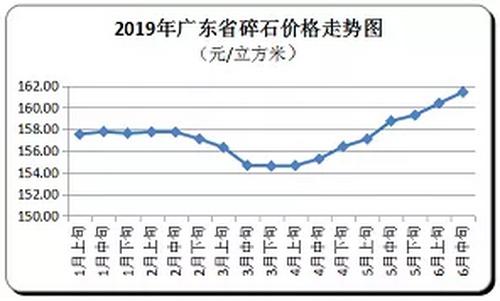 广东省随时价格走向,持续上涨
