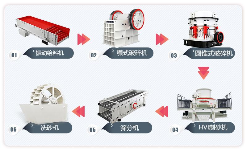 标准制砂生产线流程图
