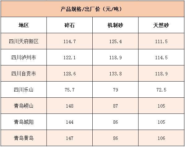 国内1月砂石价格情况