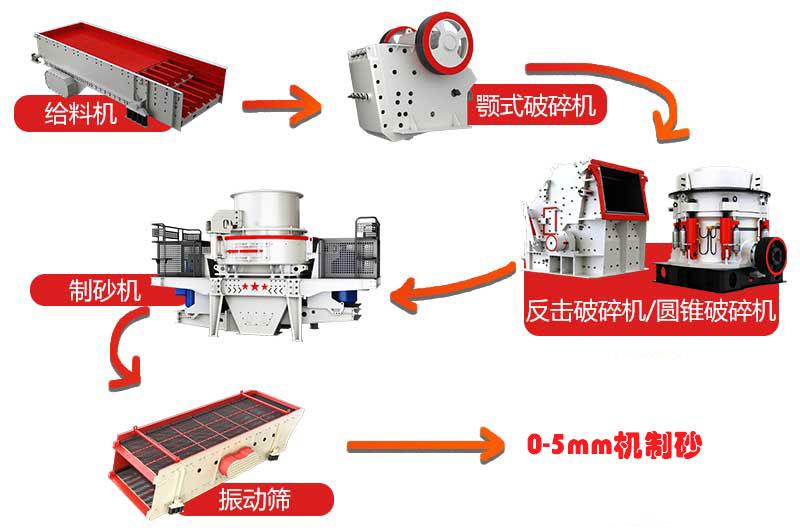 干法制砂生产线流程图