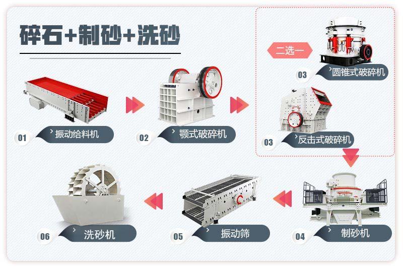 固定式机制砂生产线流程图