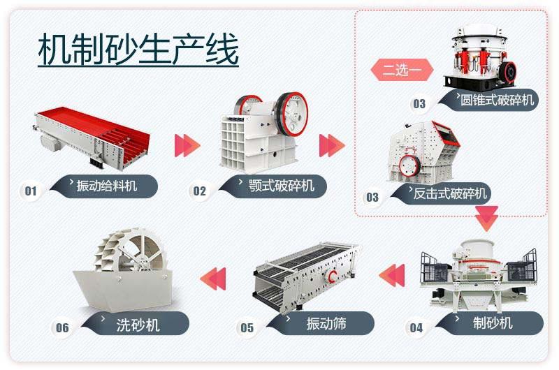 大型机制砂生产线工艺流程图