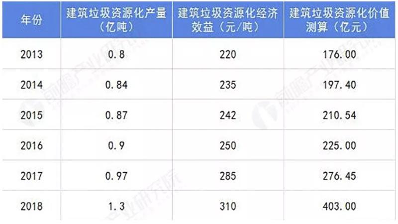 2013-2018建筑垃圾资源化价值测算