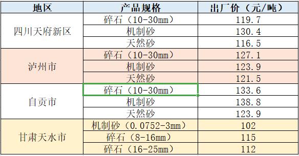 机制砂近期部分地区价格表