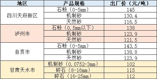 不同地区价格(仅供参考)