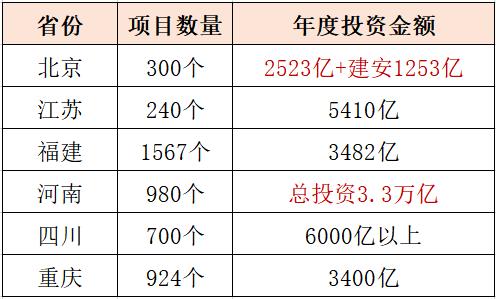 重点地区申报项目投资表