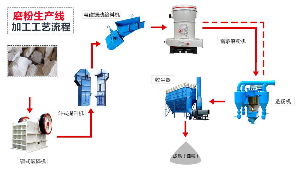双飞粉加工生产线流程图