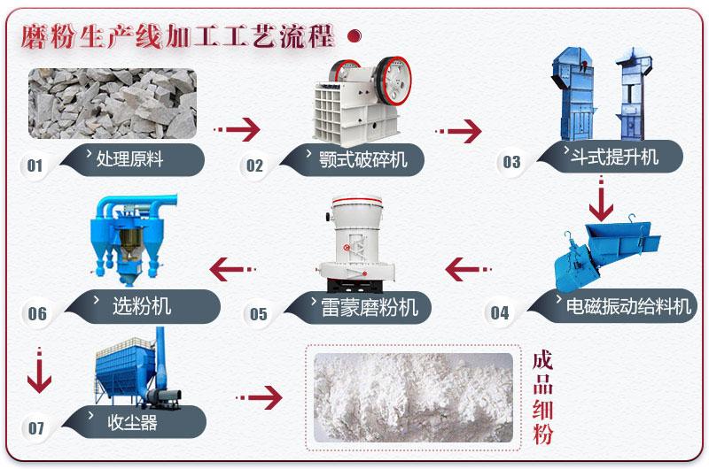 石灰石磨粉生产线工艺流程图