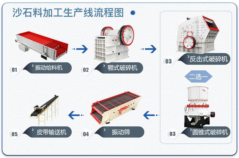 沙石料加工生产线流程图
